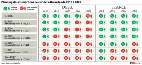 Interdiction du diesel à Bruxelles